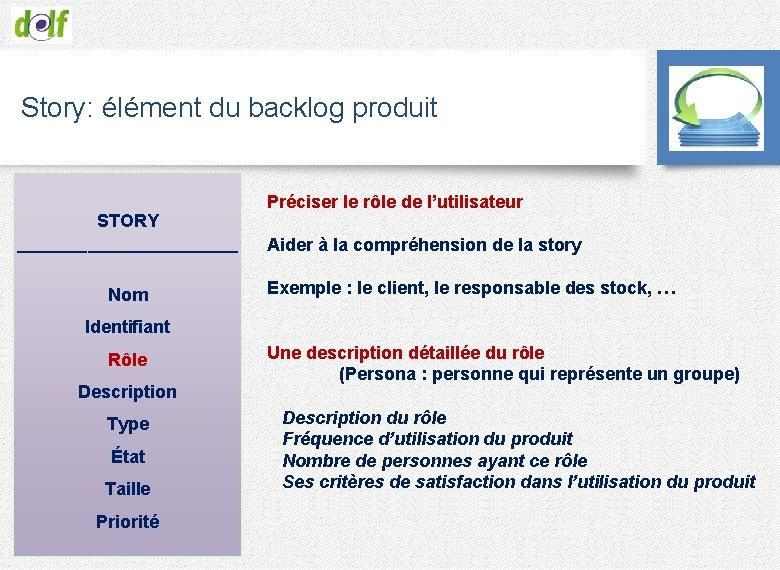 Story: élément du backlog produit STORY ___________ Nom Préciser le rôle de l'utilisateur Aider
