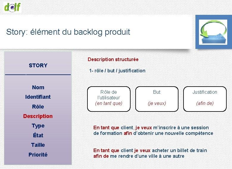 Story: élément du backlog produit Description structurée STORY ___________ Nom Identifiant Rôle 1 -