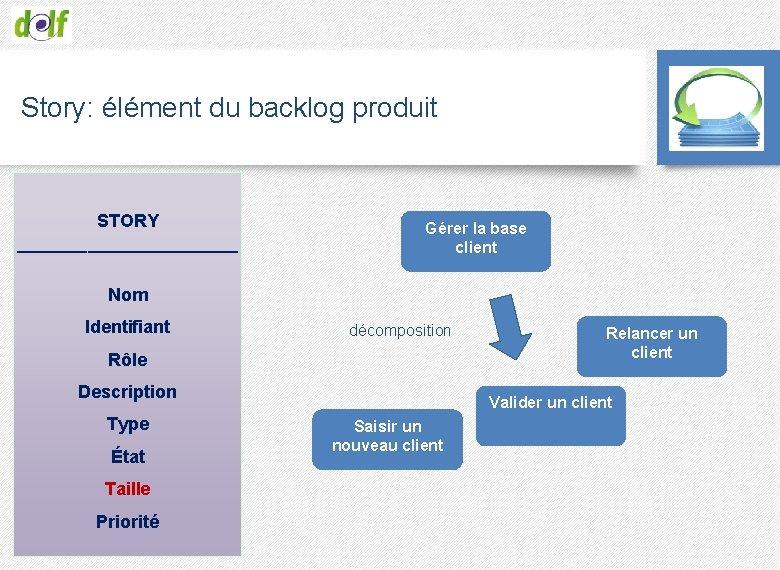 Story: élément du backlog produit STORY ___________ Gérer la base client Nom Identifiant décomposition