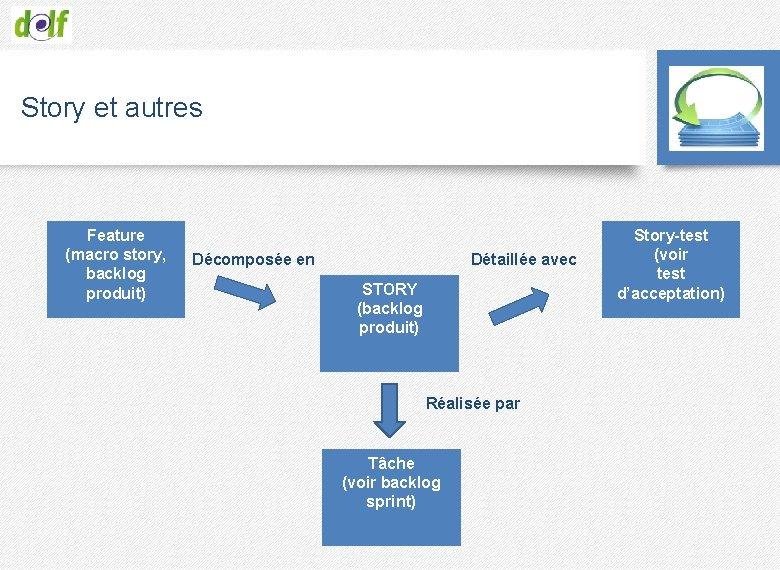Story et autres Feature (macro story, backlog produit) Décomposée en Détaillée avec STORY (backlog