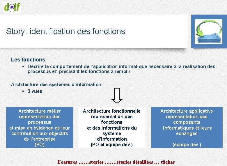 Story: identification des fonctions Les fonctions § Décrire le comportement de l'application informatique nécessaire