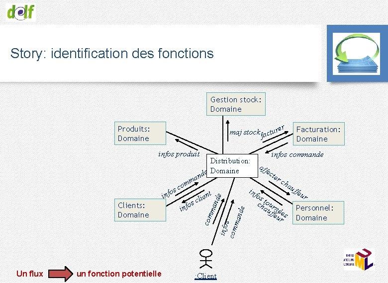 Story: identification des fonctions Gestion stock: Domaine r maj stock acture f Produits: Domaine