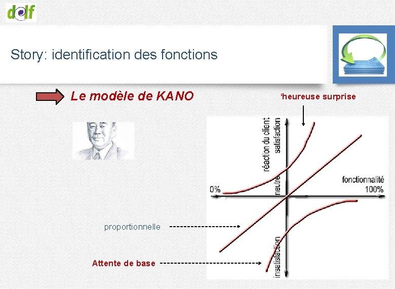 Story: identification des fonctions Le modèle de KANO proportionnelle Attente de base 'heureuse surprise