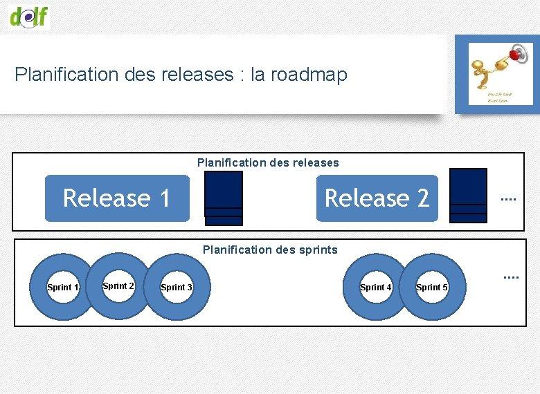 Planification des releases : la roadmap Planification des releases Release 1 Release 2 ….