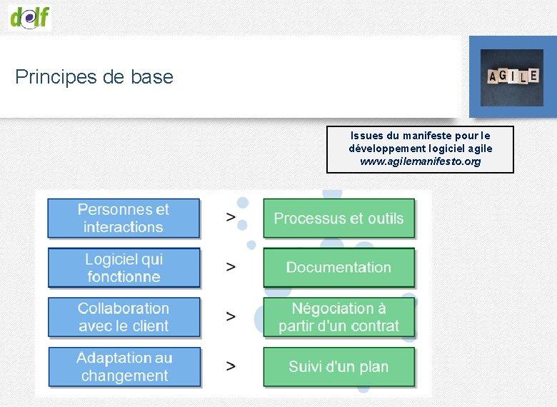 Principes de base Issues du manifeste pour le développement logiciel agile www. agilemanifesto. org