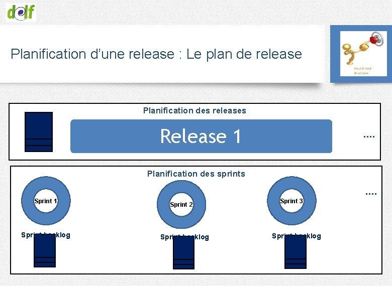Planification d'une release : Le plan de release Planification des releases Release 1 ….