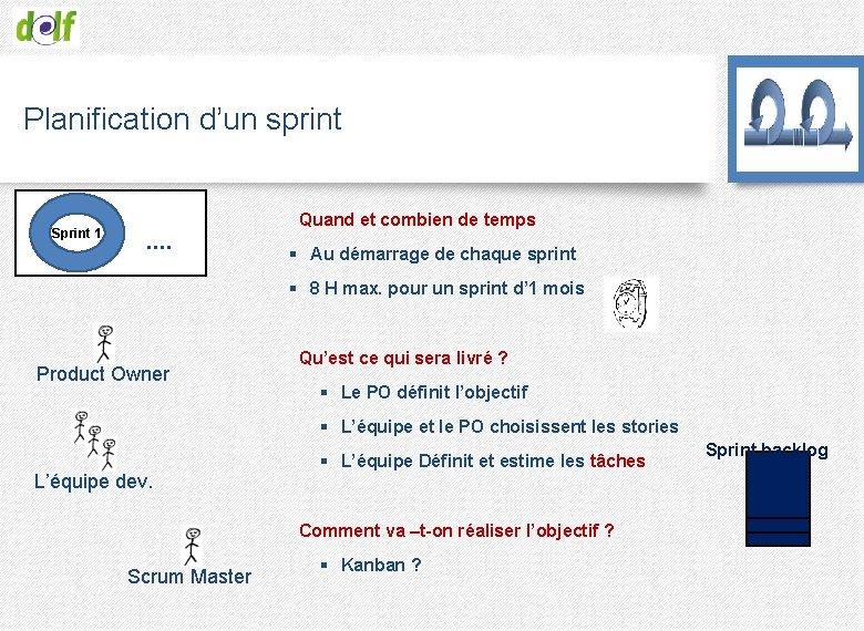 Planification d'un sprint Sprint 1 Quand et combien de temps …. § Au démarrage