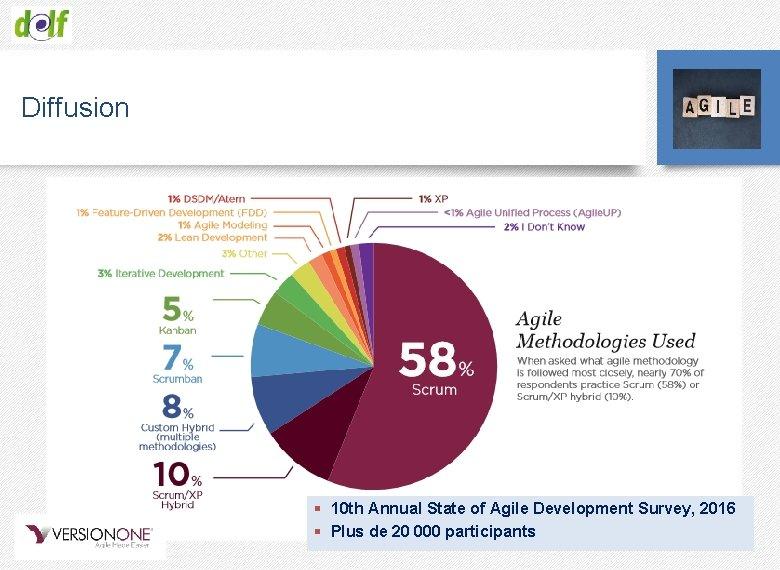 Diffusion § 10 th Annual State of Agile Development Survey, 2016 § Plus de