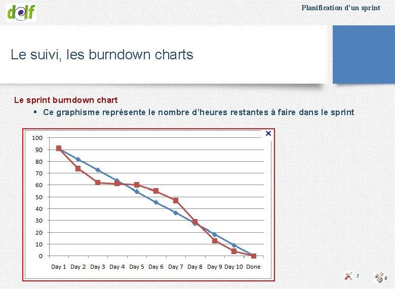 Planification d'un sprint Le suivi, les burndown charts Le sprint burndown chart § Ce