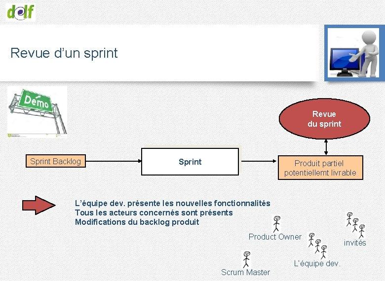 Revue d'un sprint Revue du sprint Sprint Backlog Sprint Produit partiel potentiellemt livrable L'équipe