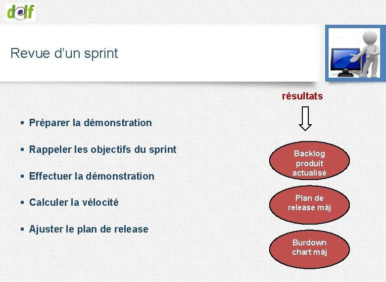 Revue d'un sprint résultats § Préparer la démonstration § Rappeler les objectifs du sprint