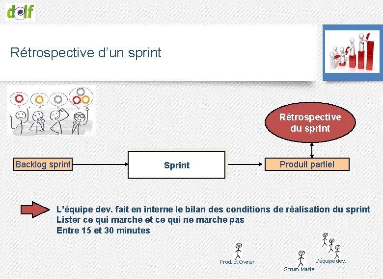 Rétrospective d'un sprint Rétrospective du sprint Backlog sprint Produit partiel Sprint L'équipe dev. fait