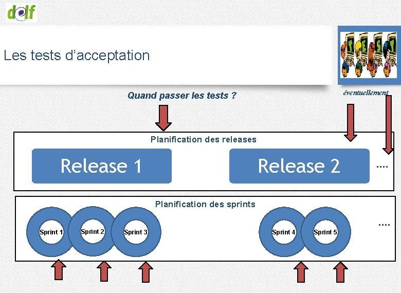 Les tests d'acceptation éventuellement Quand passer les tests ? Planification des releases Release 1