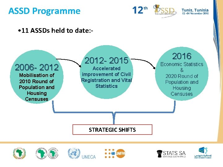 ASSD Programme • 11 ASSDs held to date: - 2006 - 2012 Mobilisation of