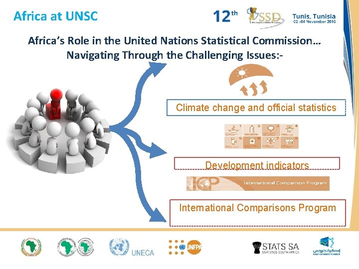 Africa at UNSC Africa's Role in the United Nations Statistical Commission… Navigating Through the