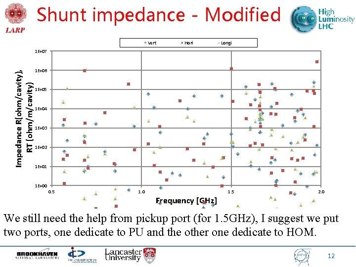 Shunt impedance - Modified Vert Hori Longi Impedance R(ohm/cavity), RT (ohm/m/cavity) 1 E+07 1