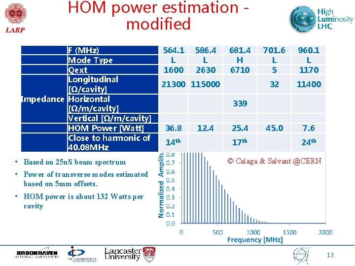 HOM power estimation modified F (MHz) Mode Type Qext Longitudinal [Ω/cavity] Impedance Horizontal [Ω/m/cavity]