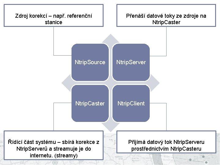 Zdroj korekcí – např. referenční stanice Přenáší datové toky ze zdroje na Ntrip. Caster