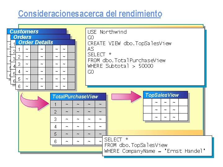 Consideraciones acerca del rendimiento Customers 1 Orders ~ ~ ~ n Order Details 1