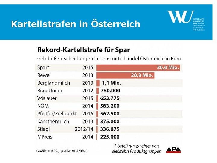 Kartellstrafen in Österreich