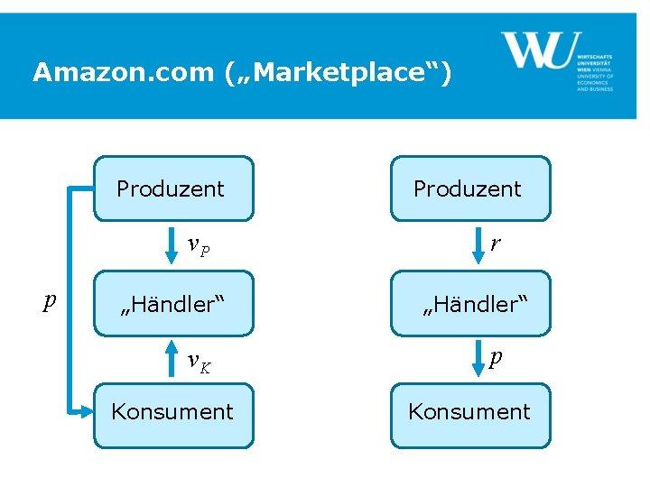 "Amazon. com (""Marketplace"") Produzent v. P p ""Händler"" v. K Konsument Produzent r ""Händler"""