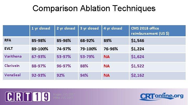 Comparison Ablation Techniques 1 yr closed 2 yr closed 3 yr closed 4 yr