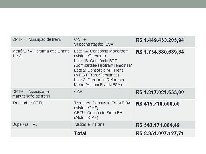 CPTM – Aquisição de trens CAF + Subcontratação: IESA R$ 1. 449. 453. 285,