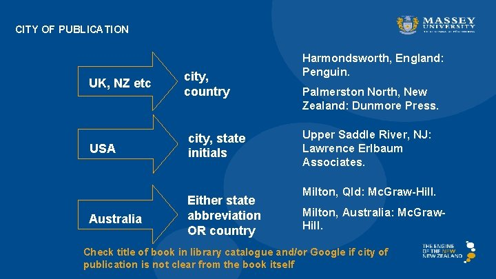 CITY OF PUBLICATION UK, NZ etc USA Australia city, country city, state initials Either