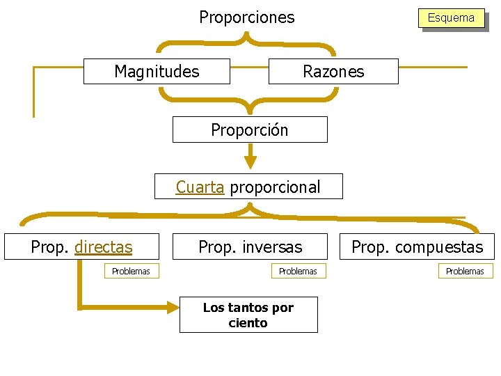 Proporciones Magnitudes Esquema Razones Proporción Cuarta proporcional Prop. directas Problemas Prop. inversas Problemas Los