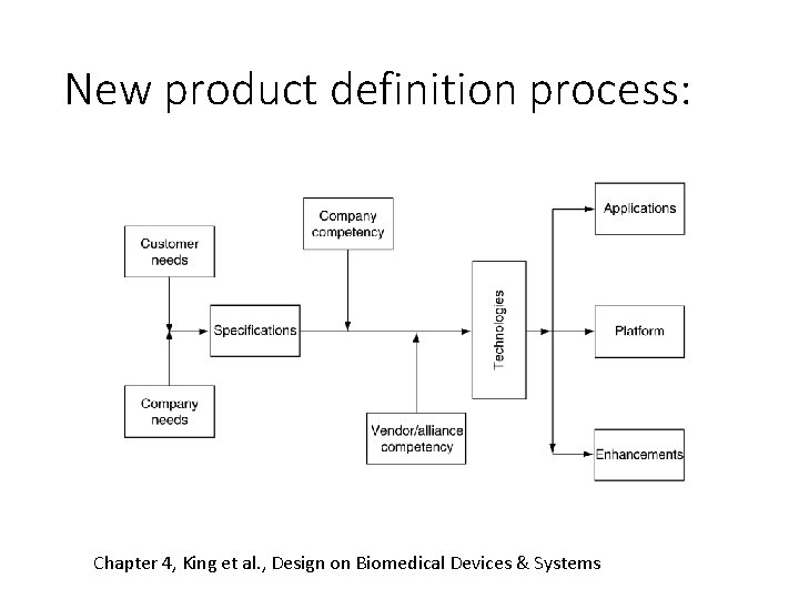 New product definition process: Chapter 4, King et al. , Design on Biomedical Devices