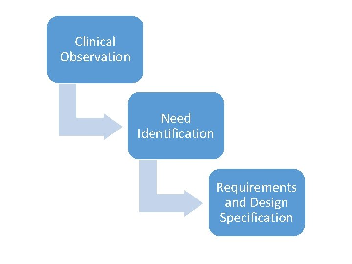 Clinical Observation Need Identification Requirements and Design Specification