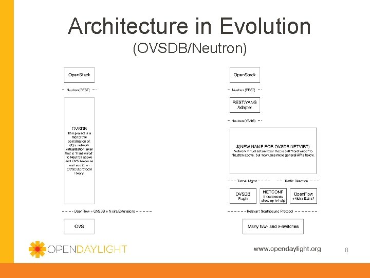 Architecture in Evolution (OVSDB/Neutron) 8