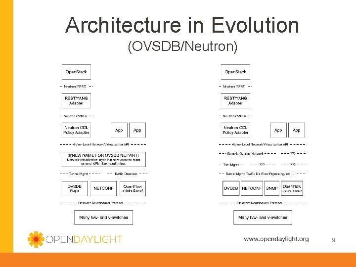 Architecture in Evolution (OVSDB/Neutron) 9