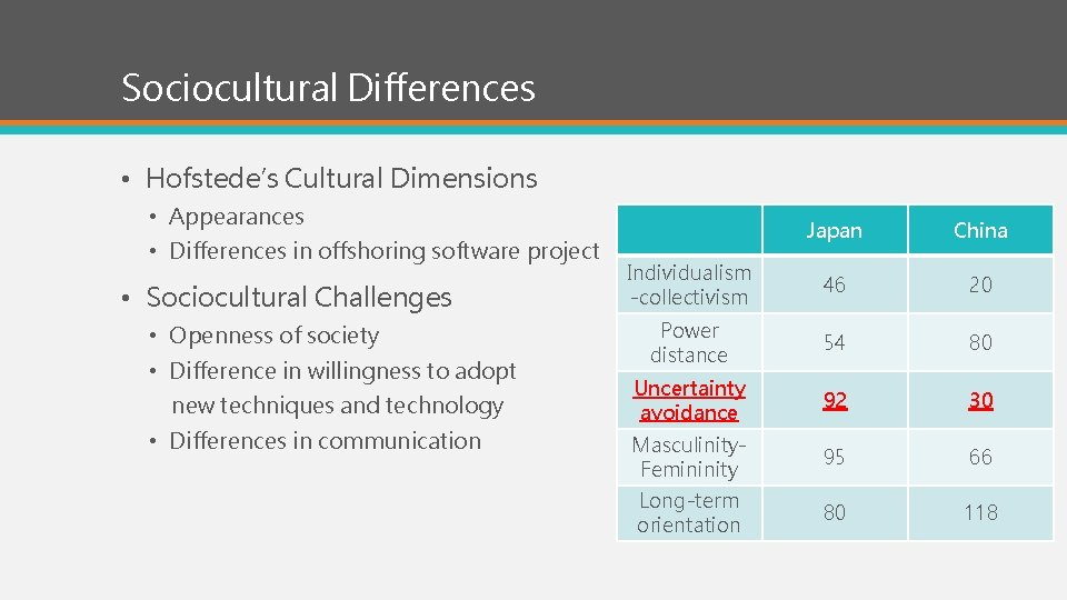 Sociocultural Differences • Hofstede's Cultural Dimensions • Appearances • Differences in offshoring software project