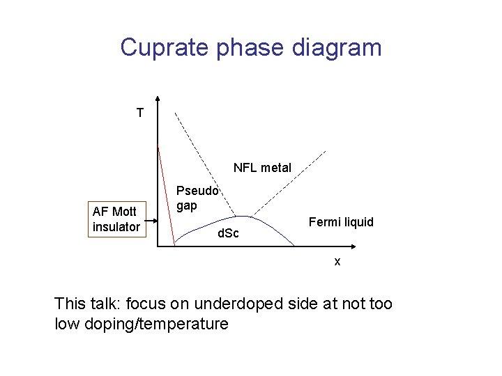 Cuprate phase diagram T NFL metal AF Mott insulator Pseudo gap d. Sc Fermi