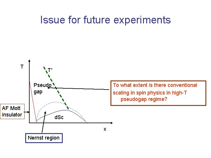 Issue for future experiments T T* Pseudo gap AF Mott insulator To what extent