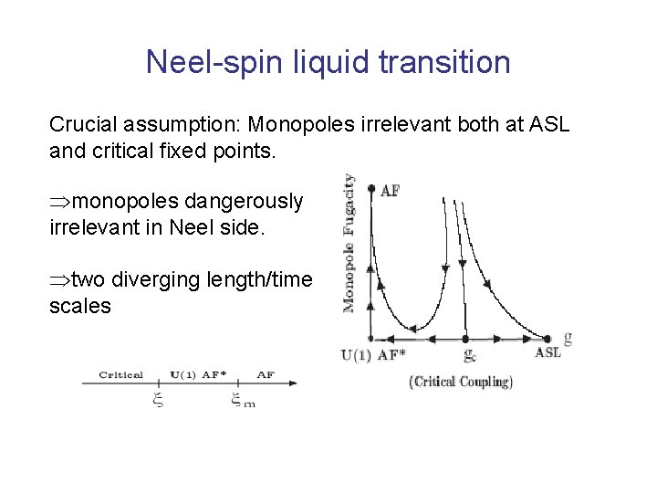 Neel-spin liquid transition Crucial assumption: Monopoles irrelevant both at ASL and critical fixed points.