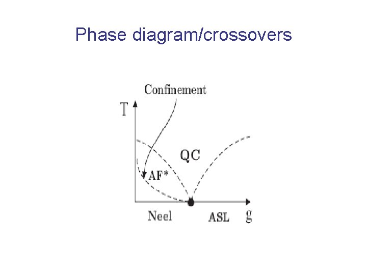 Phase diagram/crossovers