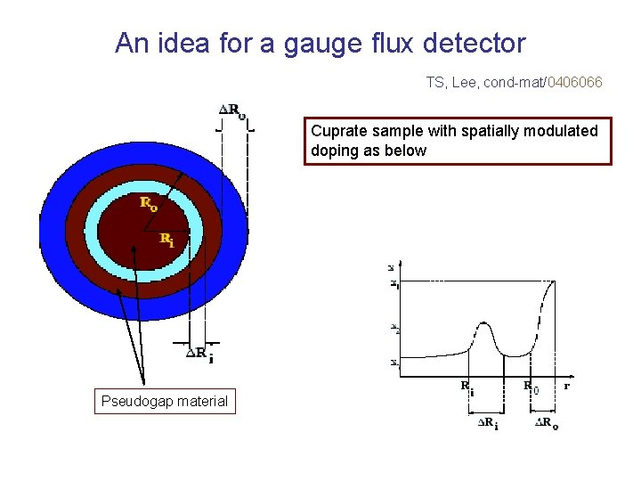 An idea for a gauge flux detector TS, Lee, cond-mat/0406066 Cuprate sample with spatially
