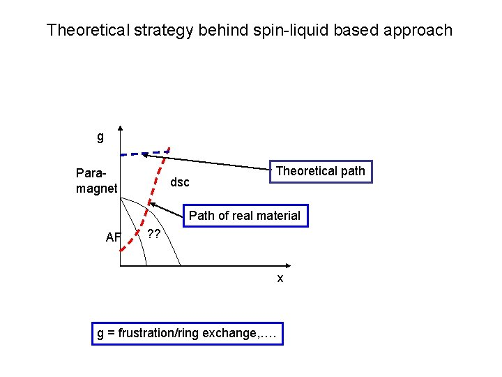 Theoretical strategy behind spin-liquid based approach g Paramagnet dsc Theoretical path Path of real