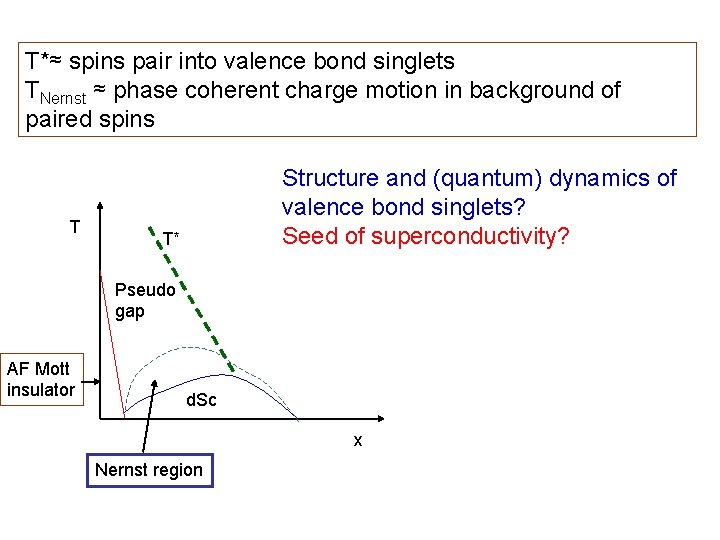 T*≈ spins pair into valence bond singlets TNernst ≈ phase coherent charge motion in