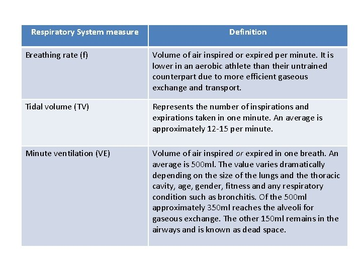 Respiratory System measure Definition Breathing rate (f) Volume of air inspired or expired per