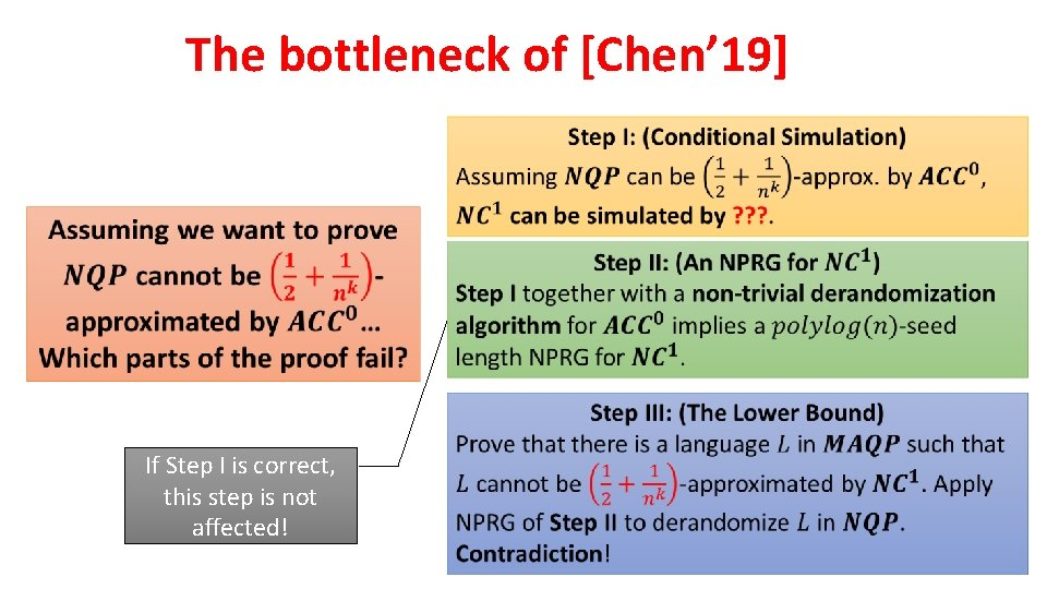 The bottleneck of [Chen' 19] If Step I is correct, this step is not