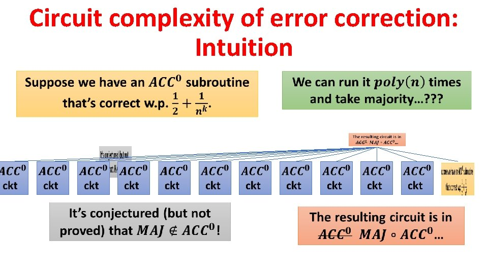 Circuit complexity of error correction: Intuition