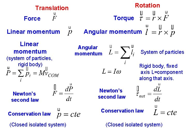 Rotation Translation Torque Force Linear momentum (system of particles, rigid body) Newton's second law