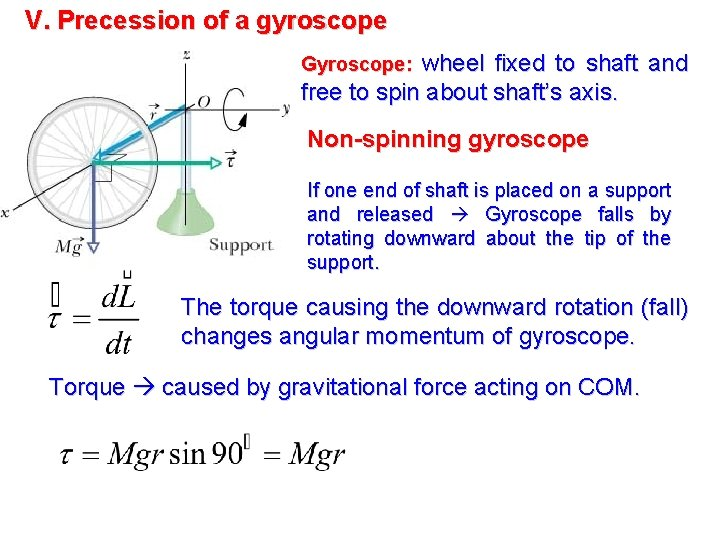 V. Precession of a gyroscope wheel fixed to shaft and free to spin about