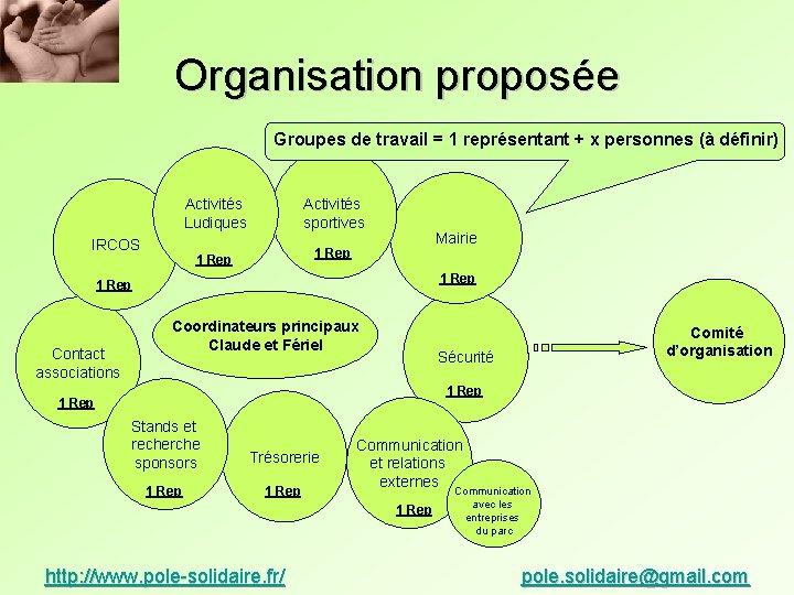Organisation proposée Groupes de travail = 1 représentant + x personnes (à définir) IRCOS