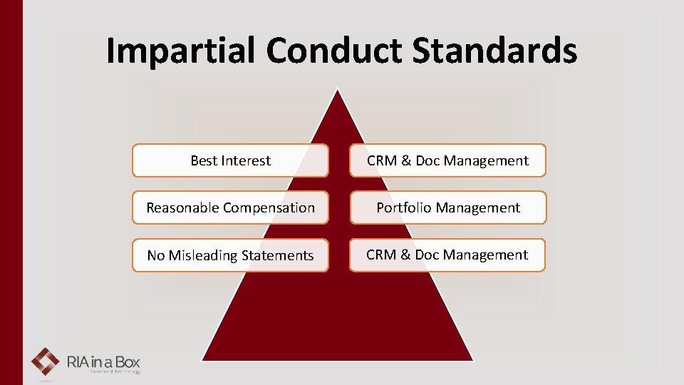 Impartial Conduct Standards Best Interest CRM & Doc Management Reasonable Compensation Portfolio Management No