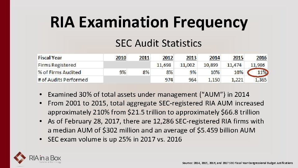 RIA Examination Frequency SEC Audit Statistics • Examined 30% of total assets under management