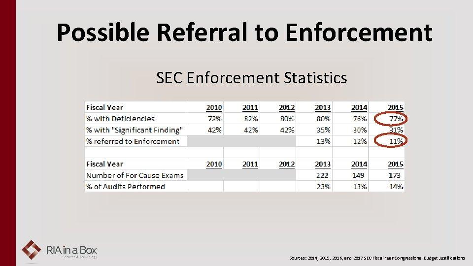 Possible Referral to Enforcement SEC Enforcement Statistics Sources: 2014, 2015, 2016, and 2017 SEC